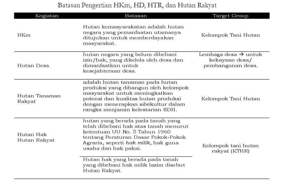 Batasan Pengertian HKm, HD, HTR, dan Hutan Rakyat