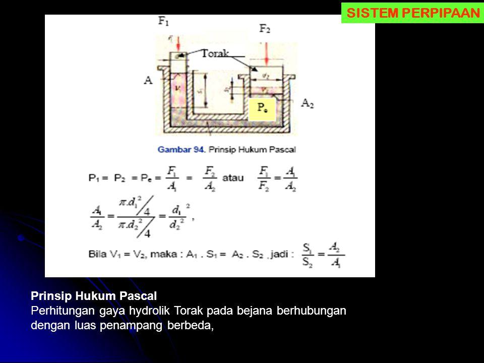 SISTEM PERPIPAAN Prinsip Hukum Pascal