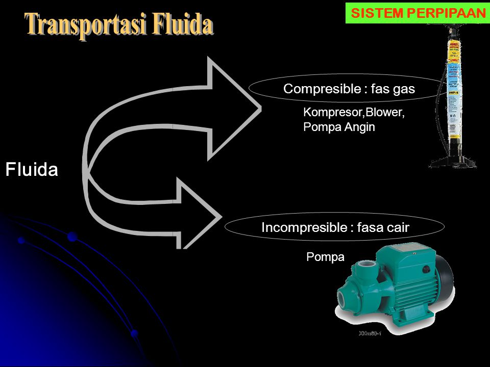 Transportasi Fluida Fluida SISTEM PERPIPAAN Compresible : fas gas