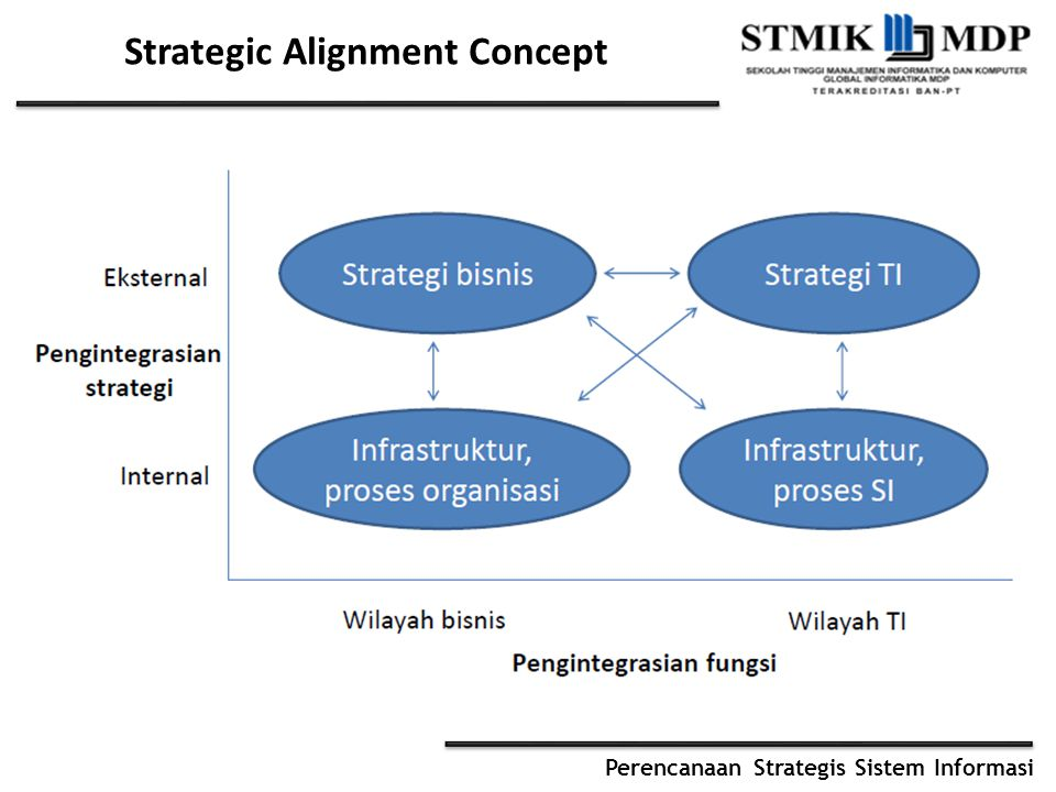 Strategic Alignment Concept