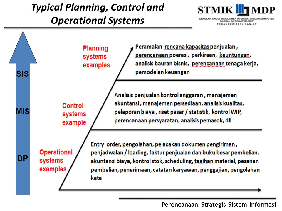 Typical Planning, Control and Operational Systems