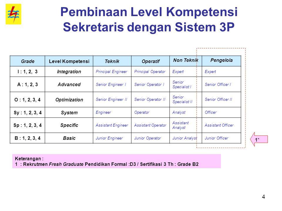 Pembinaan Level Kompetensi Sekretaris dengan Sistem 3P