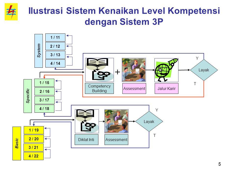 Ilustrasi Sistem Kenaikan Level Kompetensi dengan Sistem 3P