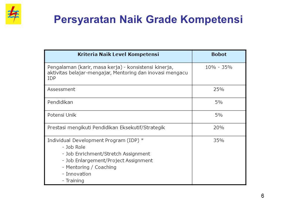Persyaratan Naik Grade Kompetensi