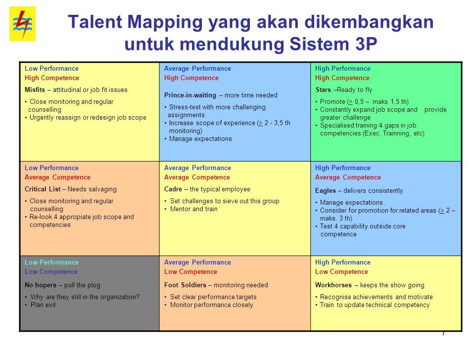 Talent Mapping yang akan dikembangkan untuk mendukung Sistem 3P