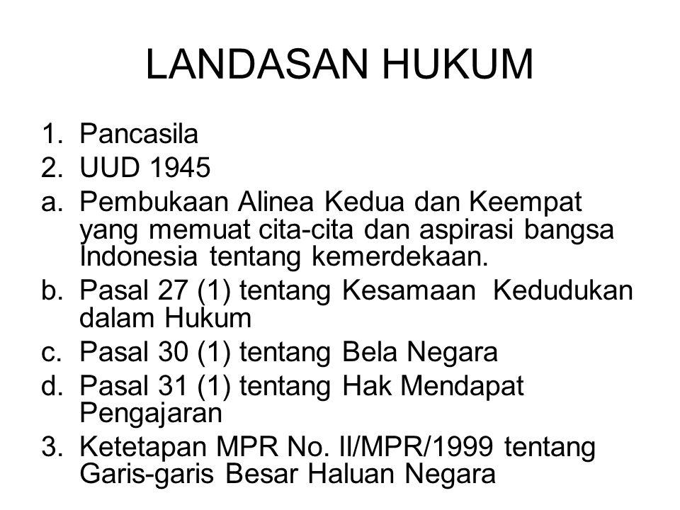LANDASAN HUKUM Pancasila UUD 1945