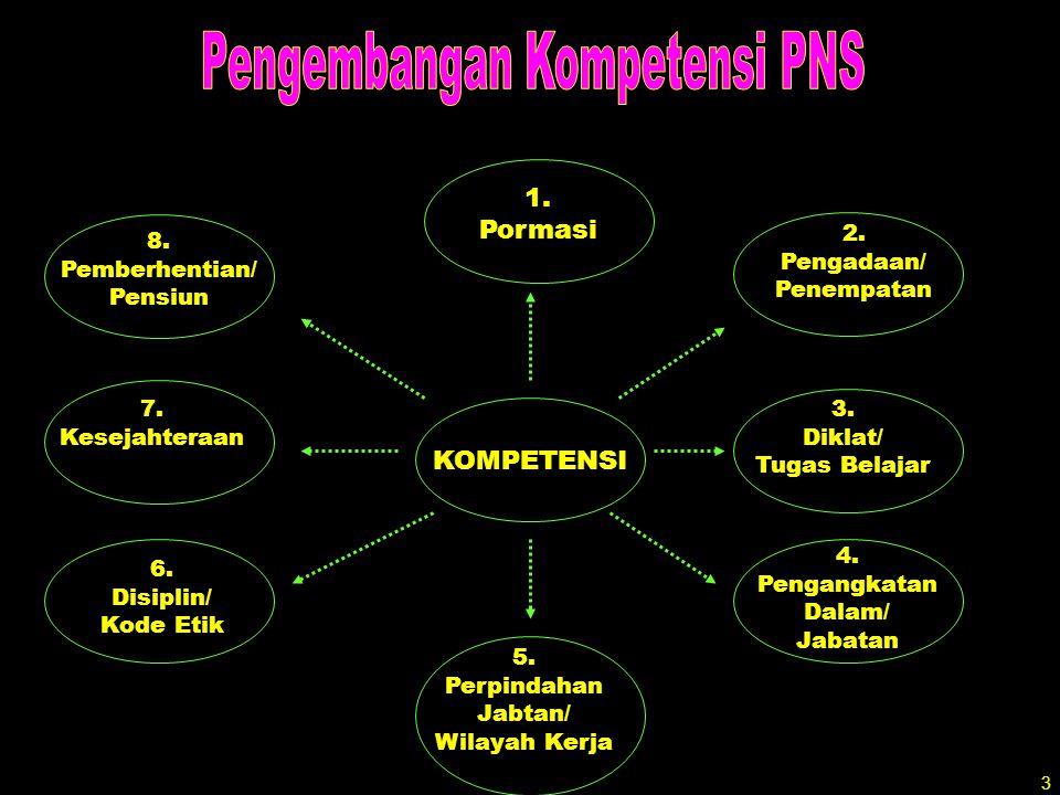 Pengembangan Kompetensi PNS