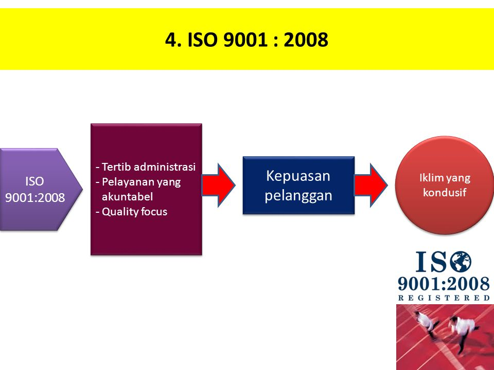 4. ISO 9001 : 2008 Kepuasan pelanggan ISO 9001:2008