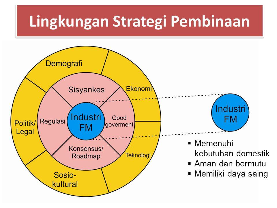 Lingkungan Strategi Pembinaan