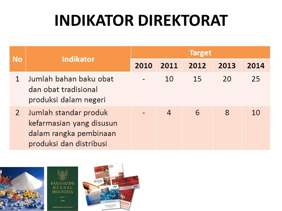 INDIKATOR DIREKTORAT No Indikator Target 2010 2011 2012 2013 2014 1