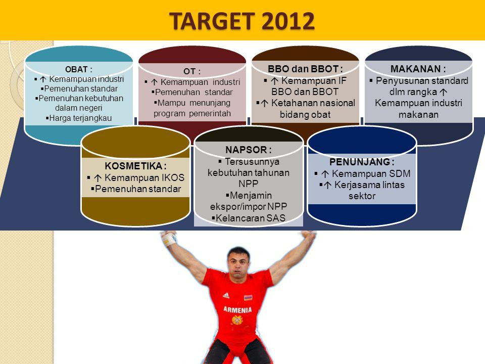 TARGET 2012 BBO dan BBOT :  Kemampuan IF BBO dan BBOT
