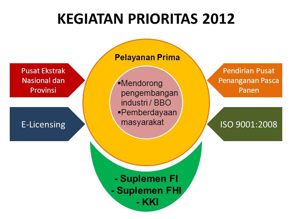 KEGIATAN PRIORITAS 2012 E-Licensing ISO 9001:2008 - Suplemen FI