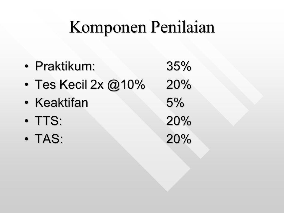Komponen Penilaian Praktikum: 35% Tes Kecil 2x @10% 20% Keaktifan 5%
