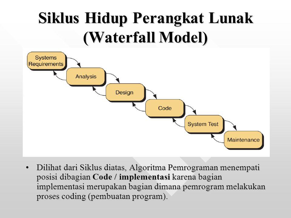 Siklus Hidup Perangkat Lunak (Waterfall Model)