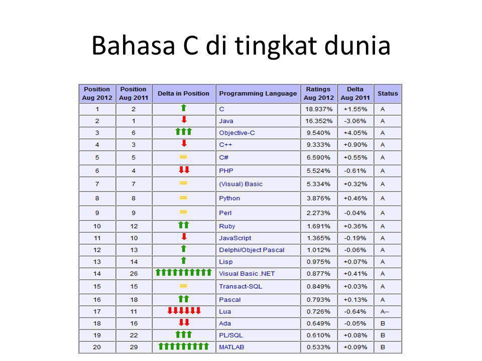 Bahasa C di tingkat dunia