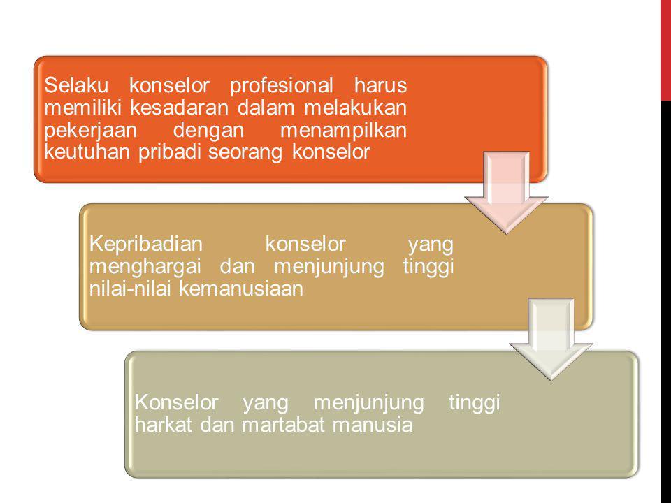 Selaku konselor profesional harus memiliki kesadaran dalam melakukan pekerjaan dengan menampilkan keutuhan pribadi seorang konselor