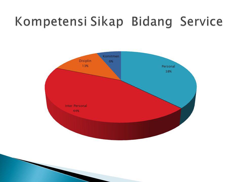 Kompetensi Sikap Bidang Service
