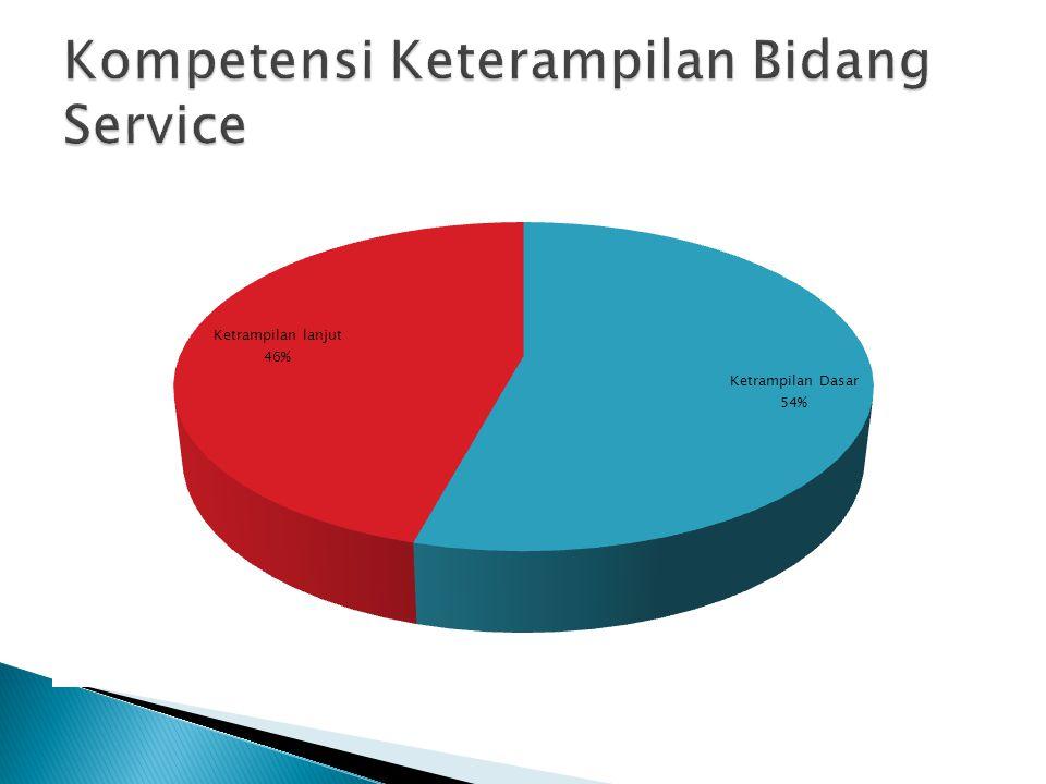 Kompetensi Keterampilan Bidang Service