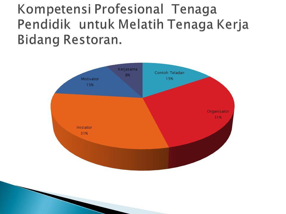 Kompetensi Profesional Tenaga Pendidik untuk Melatih Tenaga Kerja Bidang Restoran.