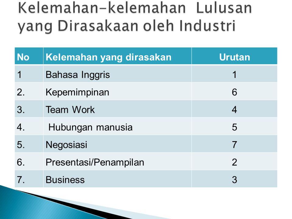 Kelemahan-kelemahan Lulusan yang Dirasakaan oleh Industri