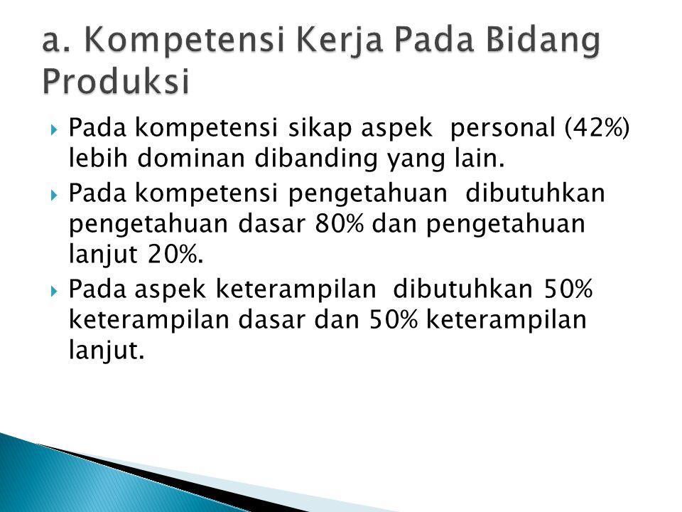 a. Kompetensi Kerja Pada Bidang Produksi