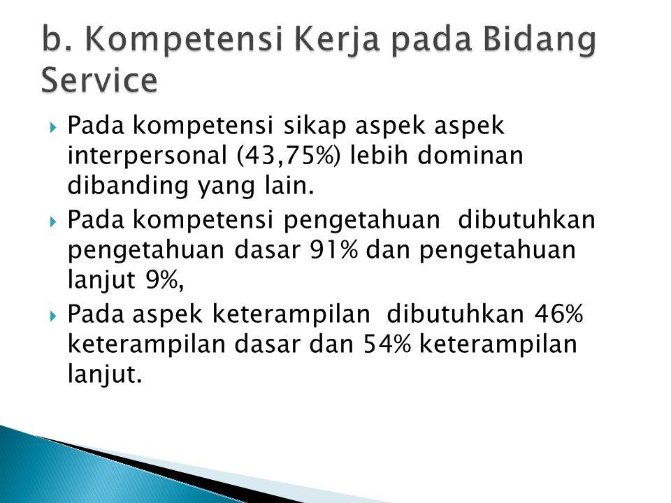 b. Kompetensi Kerja pada Bidang Service