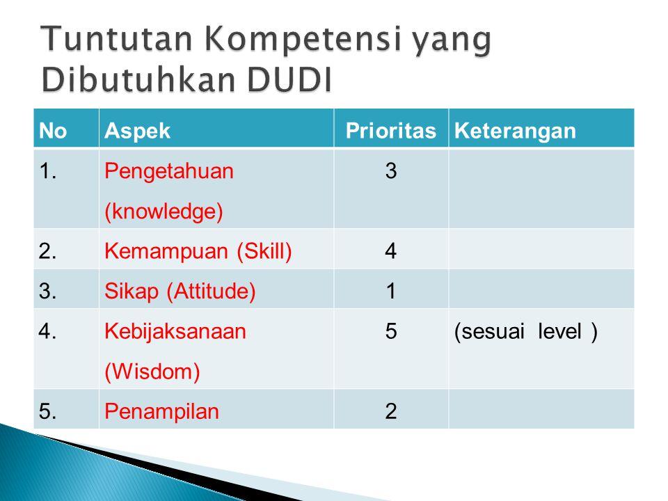 Tuntutan Kompetensi yang Dibutuhkan DUDI