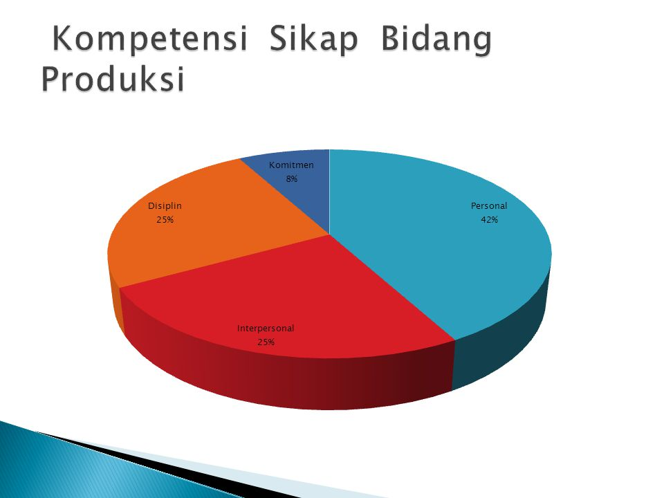 Kompetensi Sikap Bidang Produksi