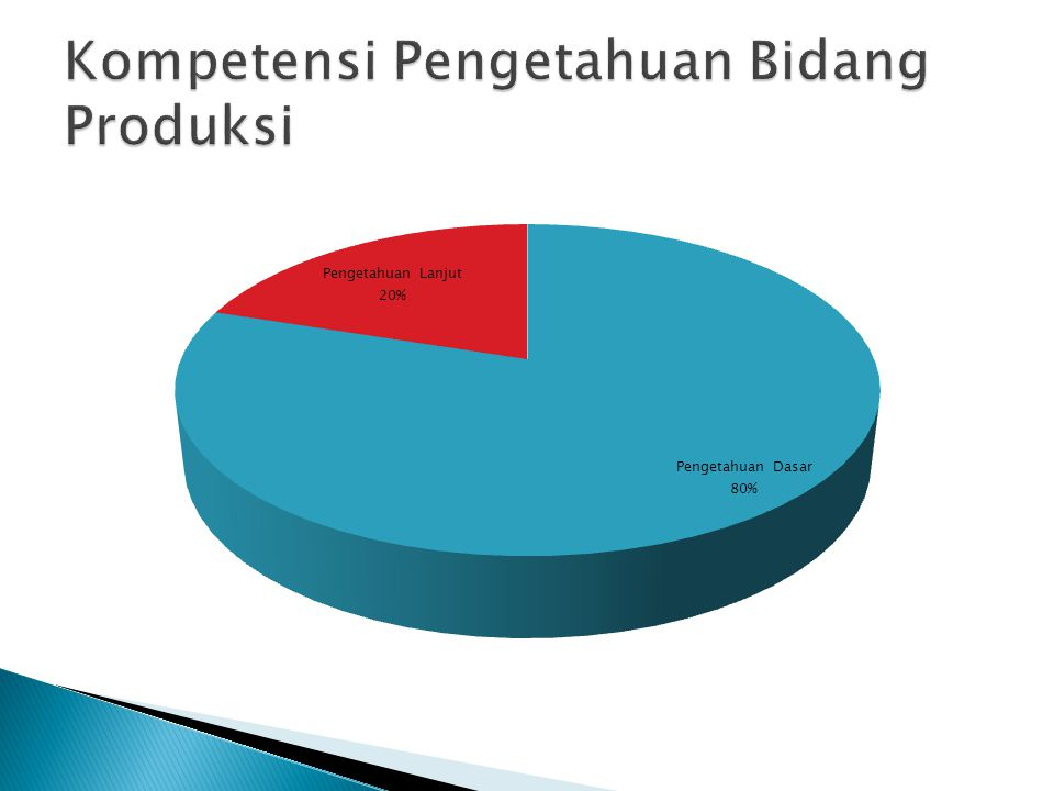 Kompetensi Pengetahuan Bidang Produksi