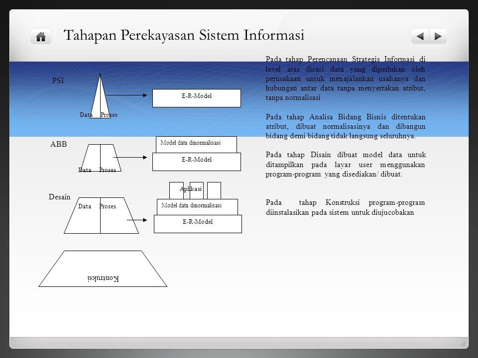 Tahapan Perekayasan Sistem Informasi