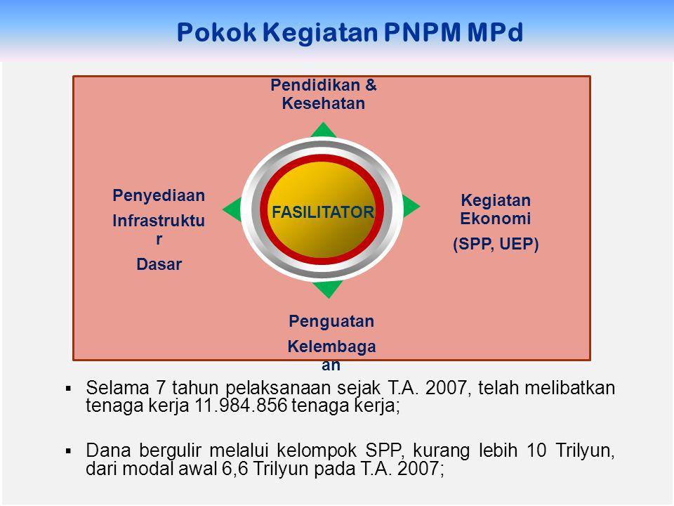 Pokok Kegiatan PNPM MPd