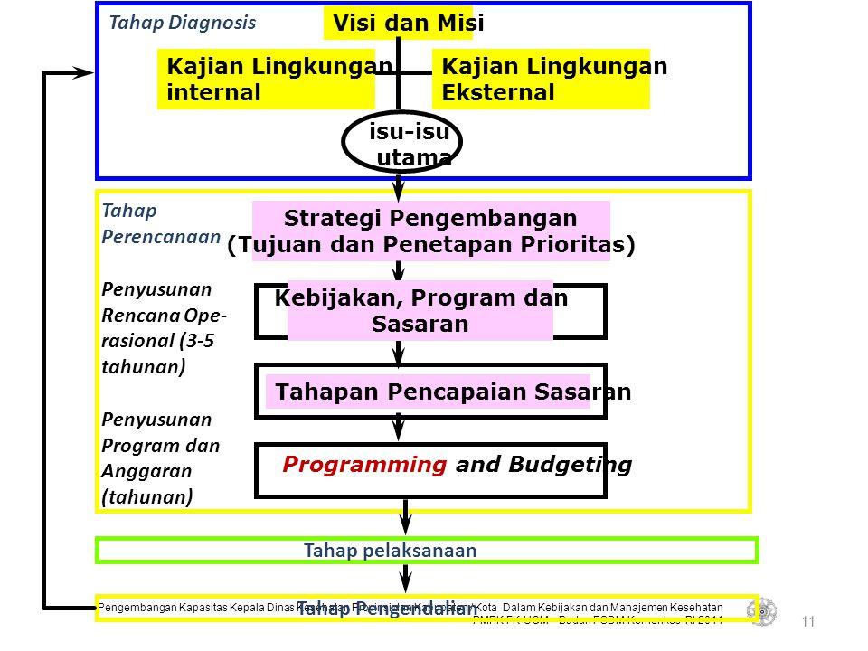 Strategi Pengembangan (Tujuan dan Penetapan Prioritas)