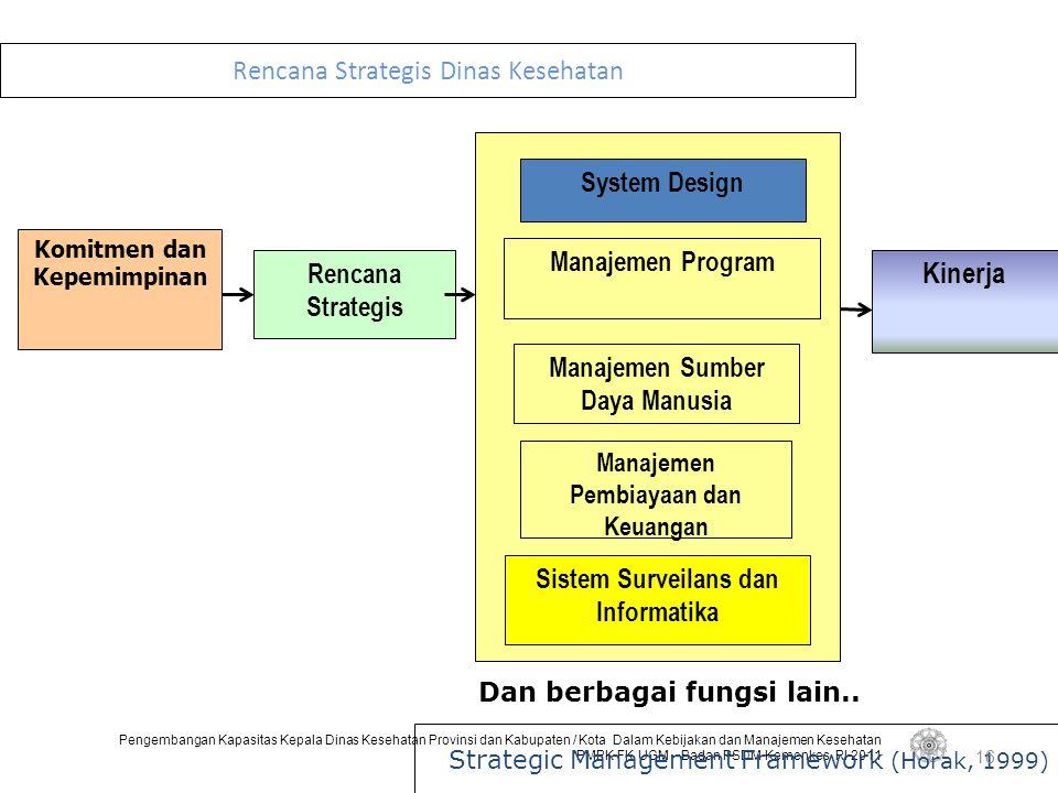 Rencana Strategis Dinas Kesehatan
