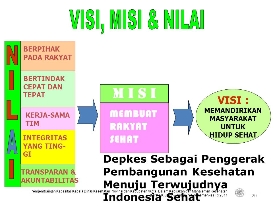 M I S I VISI, MISI & NILAI N I L A I VISI : MEMBUAT RAKYAT SEHAT