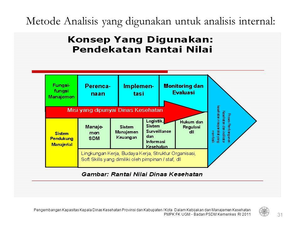 Metode Analisis yang digunakan untuk analisis internal:
