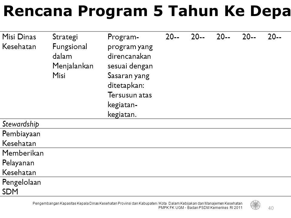 Rencana Program 5 Tahun Ke Depan
