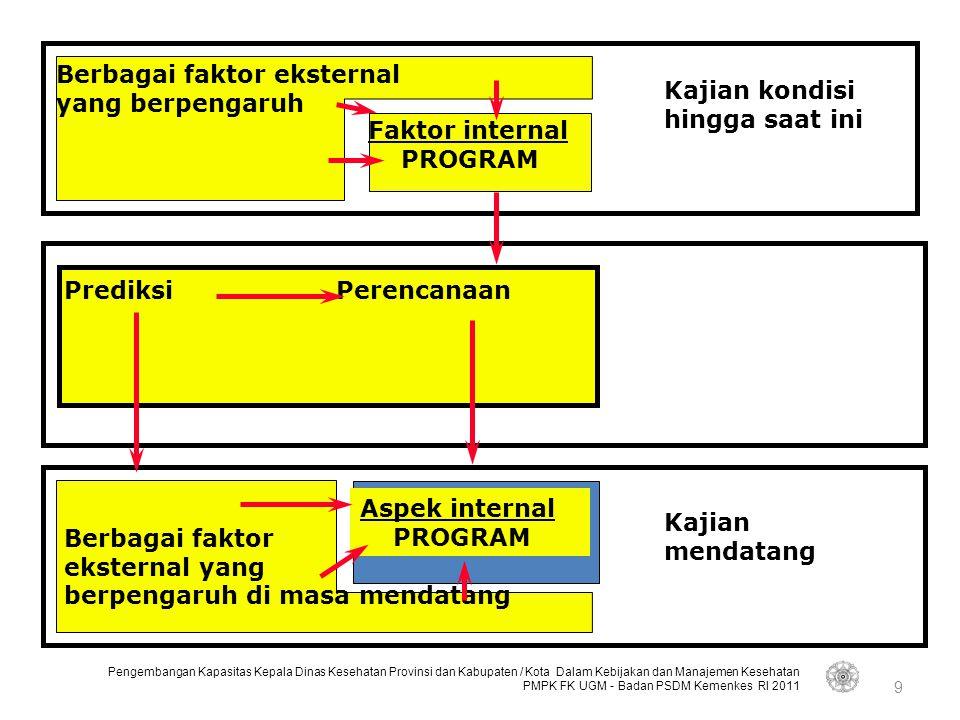 Berbagai faktor eksternal