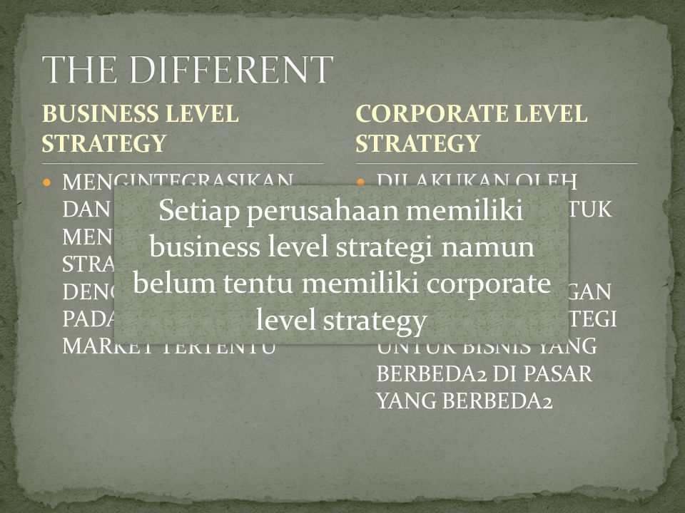 THE DIFFERENT BUSINESS LEVEL STRATEGY. CORPORATE LEVEL STRATEGY.