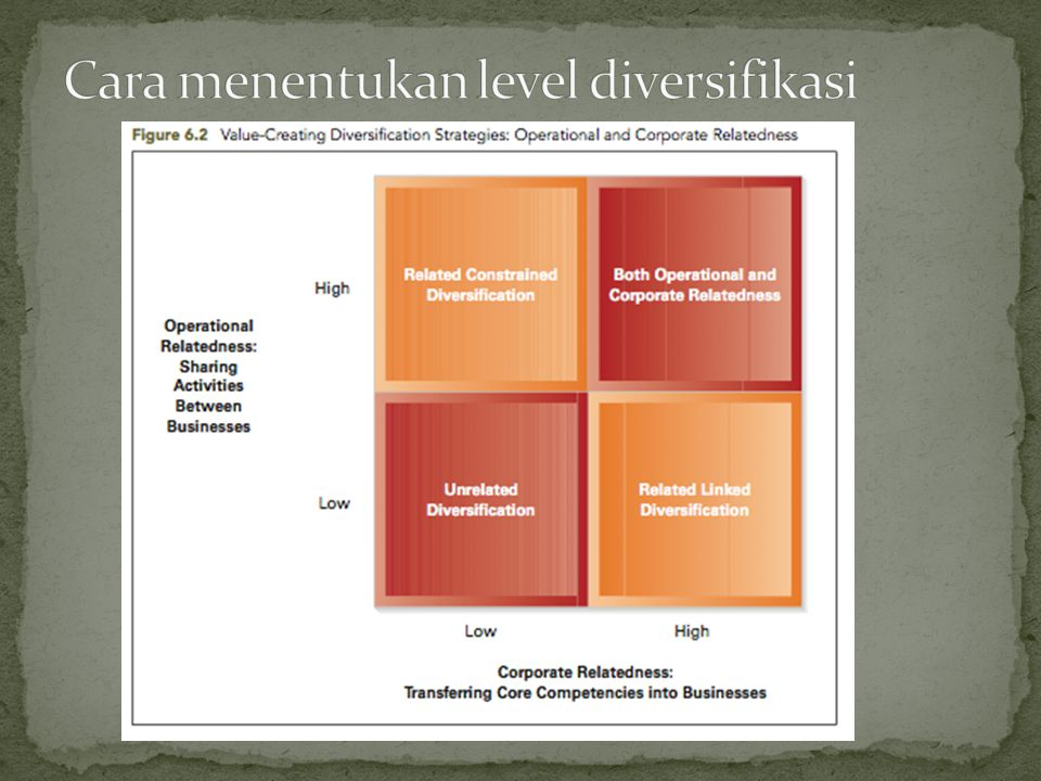 Cara menentukan level diversifikasi