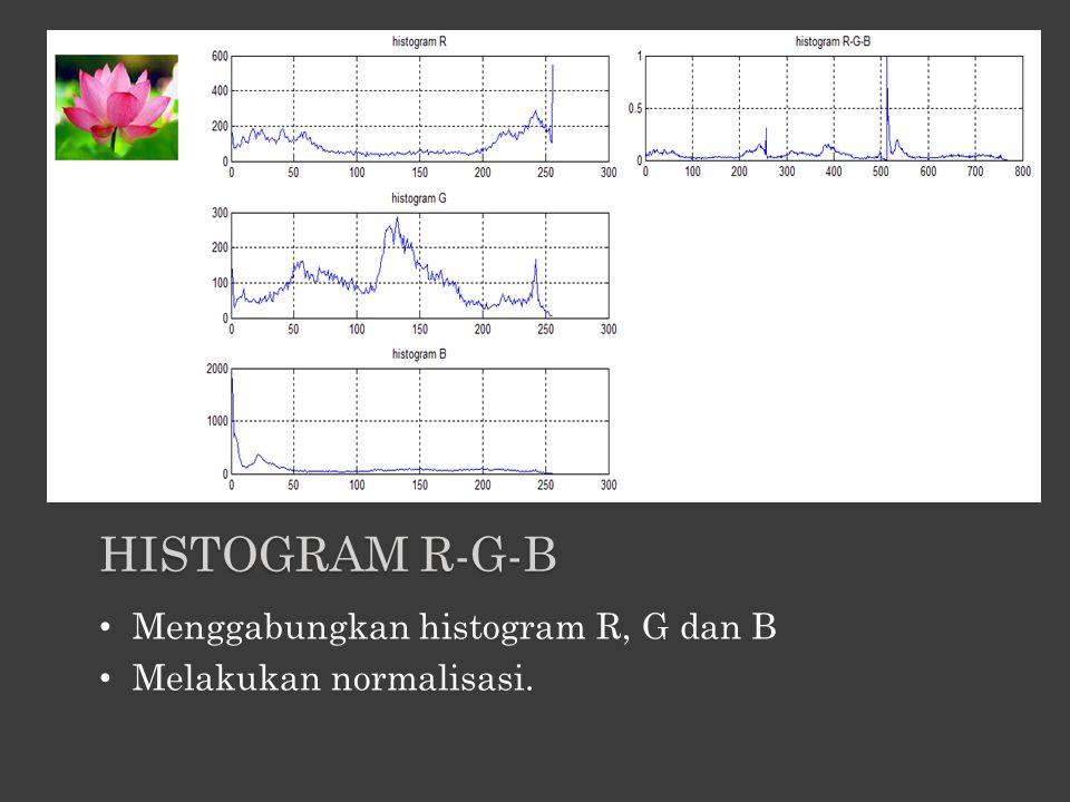 Histogram R-G-B Menggabungkan histogram R, G dan B