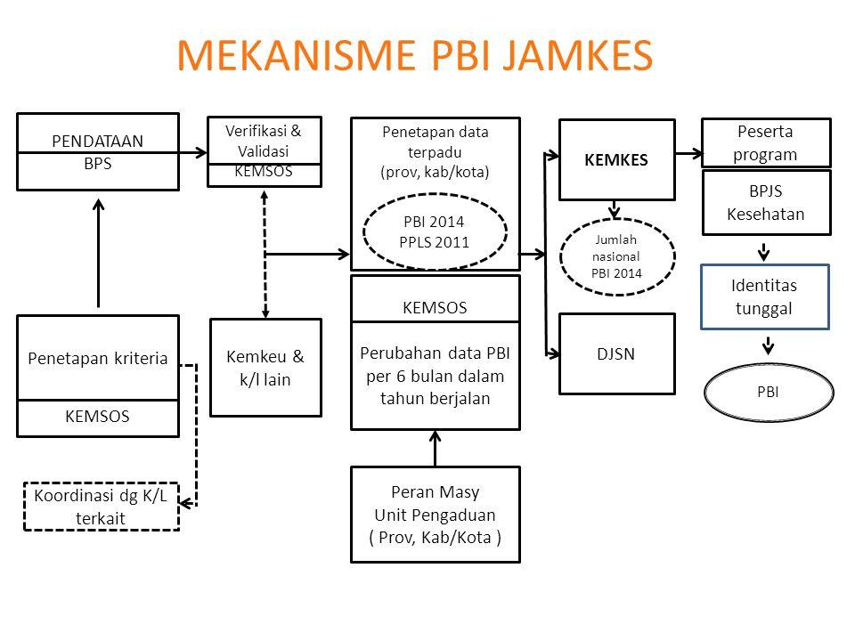 MEKANISME PBI JAMKES PENDATAAN Peserta program BPS KEMKES