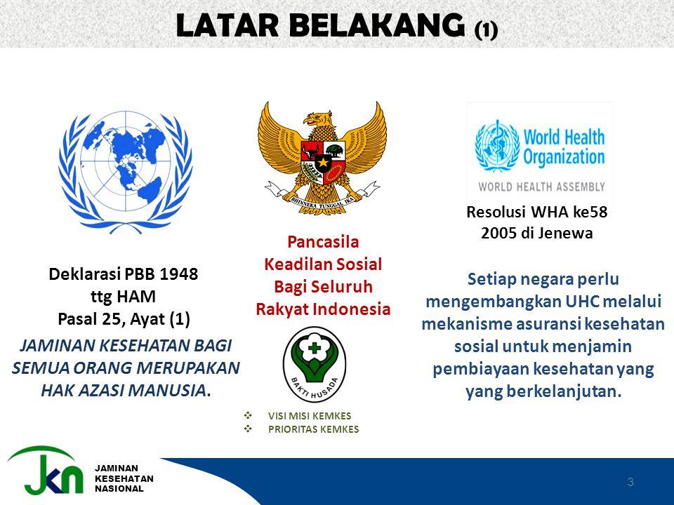 LATAR BELAKANG (1) Pancasila