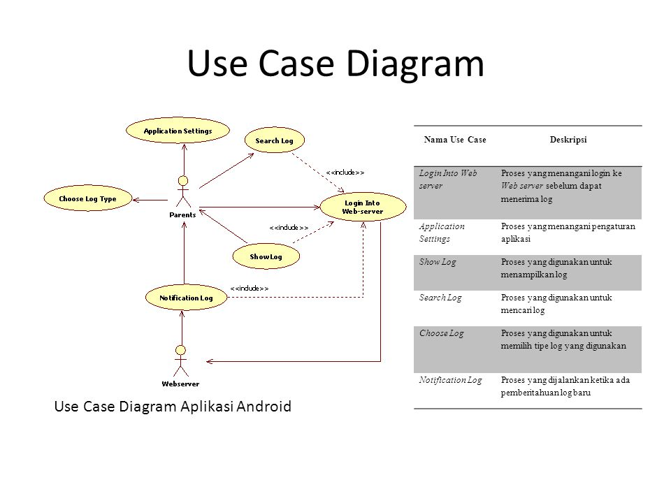 Use Case Diagram Use Case Diagram Aplikasi Android Nama Use Case
