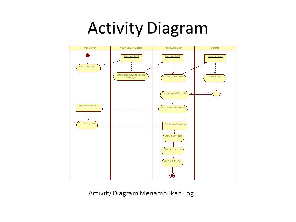 Activity Diagram Activity Diagram Menampilkan Log