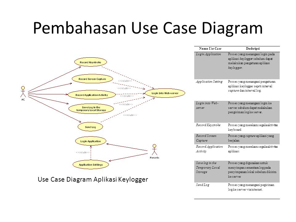 Pembahasan Use Case Diagram