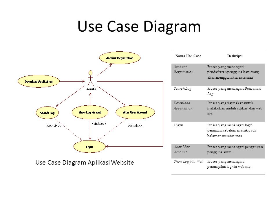 Use Case Diagram Use Case Diagram Aplikasi Website Nama Use Case