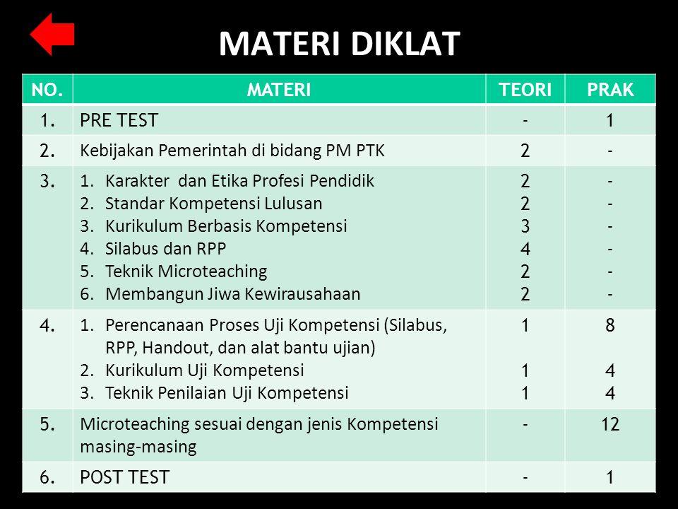 MATERI DIKLAT NO. MATERI TEORI PRAK 1. PRE TEST - 1 2.