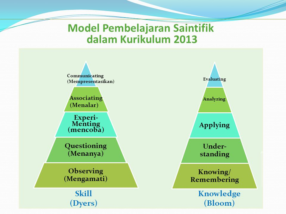 Model Pembelajaran Saintifik