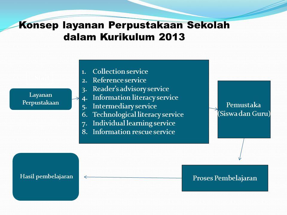 Konsep layanan Perpustakaan Sekolah dalam Kurikulum 2013