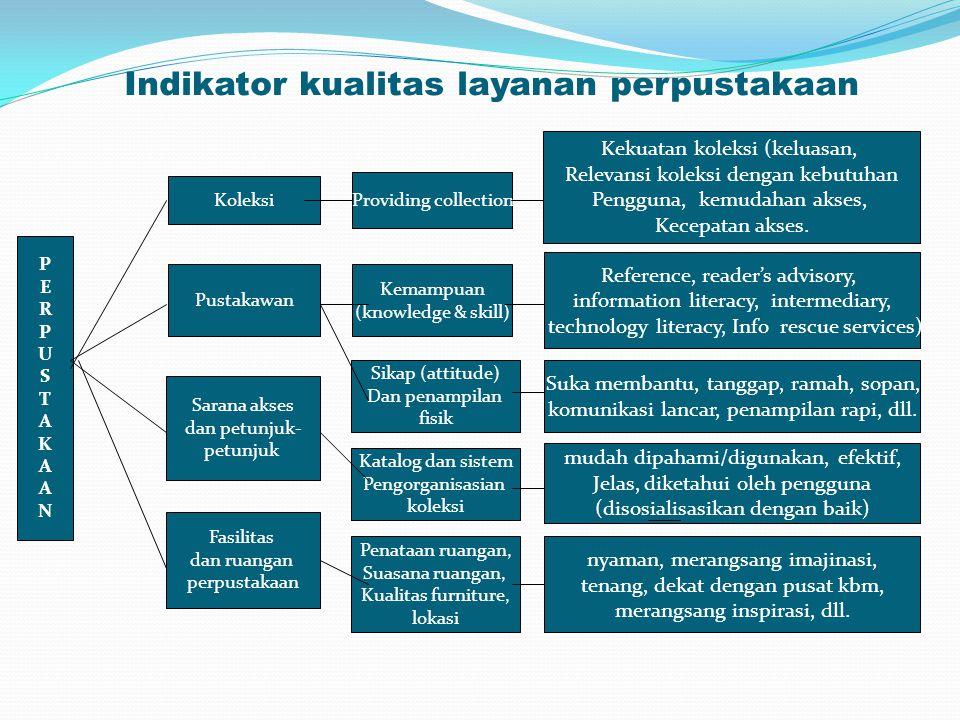 Indikator kualitas layanan perpustakaan